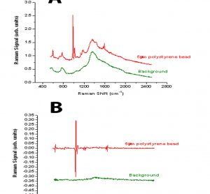 Figure 1 Comparison between the spectra derived from a 5μm polystyrene bead using either standard Raman spectroscopy (A) or modulated Raman spectroscopy (B)