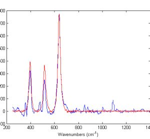 Figure 1 Baseline treated Raman spectra of Zirtek 10 milligram tablet (blue) and titanium dioxide (red) measured using the Ahura Truscan instrument