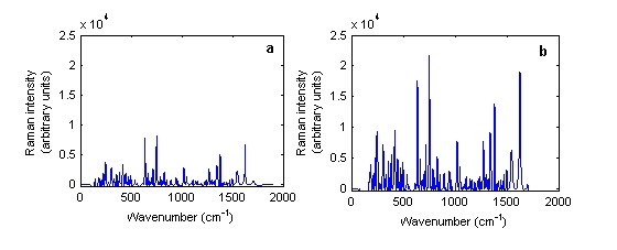 Figure 3 Baseline treated Raman spectra of Ciproxin 500 milligram tablet batch number BXB19T1 in its (a) intact and (b) powdered forms measured using the Kaiser Raman Workstation instrument