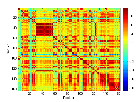 Figure 5 Correlation map of the baseline treated Raman spectra of 163 medicines containing 30 APIs measured using the Ahura Truscan instrument