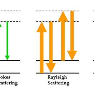 Figure 1 Energy level diagram of Rayleigh and Raman scattering