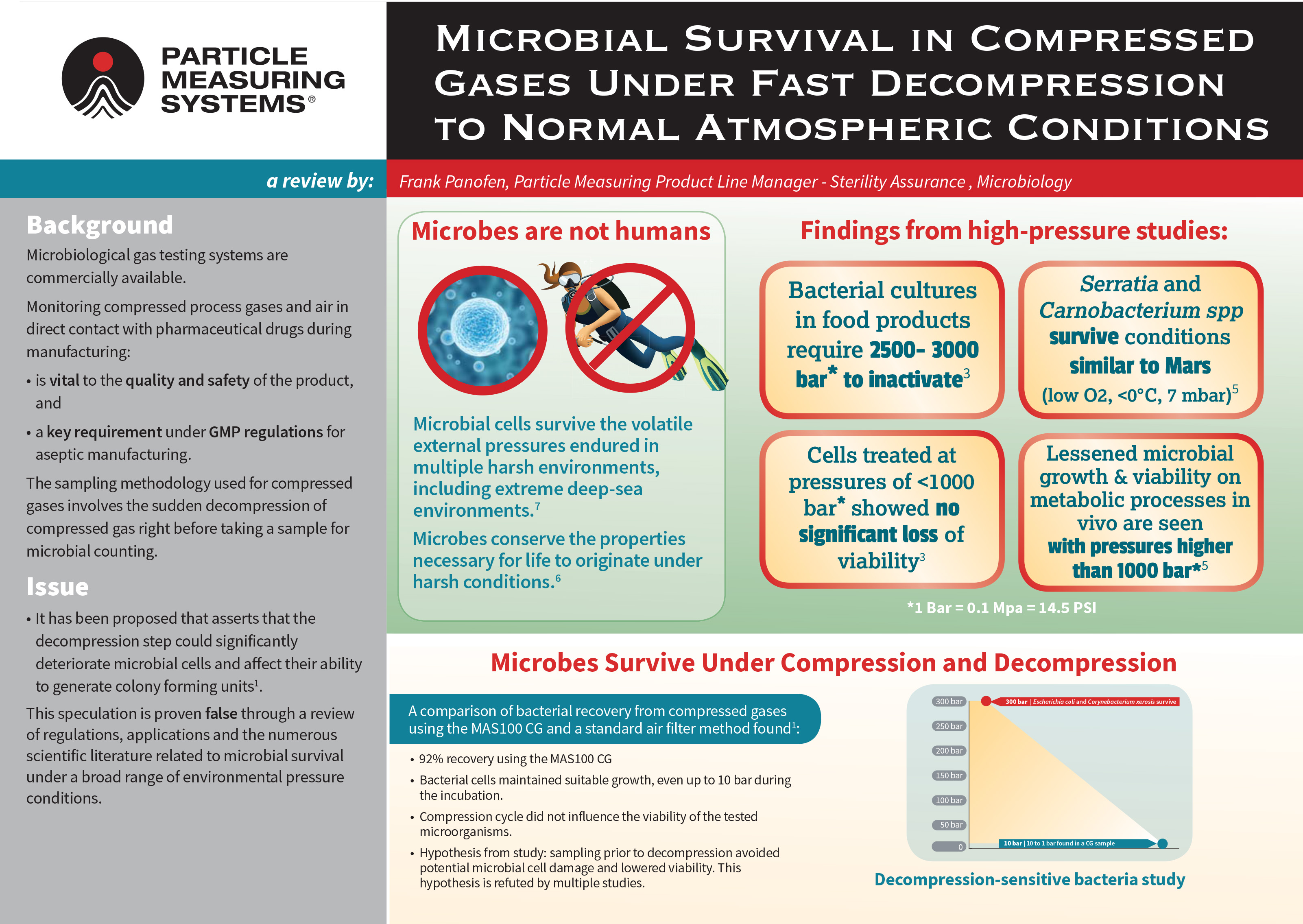 Poster: Microbial survival in compressed gases under fast decompression to normal atmospheric conditions