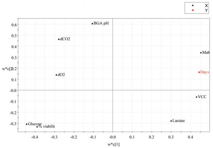 Figure 4: PLS Loadings plot from the four CHO cell production batches using days elapsed as the maturity or Y variable