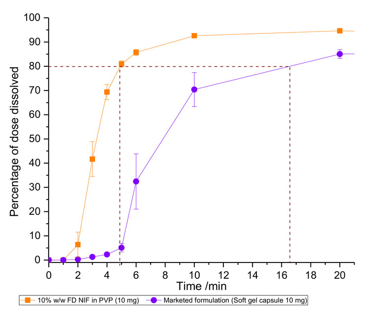 Figure 2: Dissolution profile of the TEVA soft gel 10mg nifedipine capsule and our novel in-situ freeze-dried capsule (purple), containing 10mg of nifedipine dispersed with PVP to form a 10% w/w solid amorphous solution (orange). Average T80 for the marketed formulation is approximately three times longer than that of the in-situ capsule FD formulation (10% w/w NIF in PVP). Error bars represent standard error of n=3.