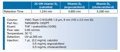 Vitamin D Level Determination in Serum