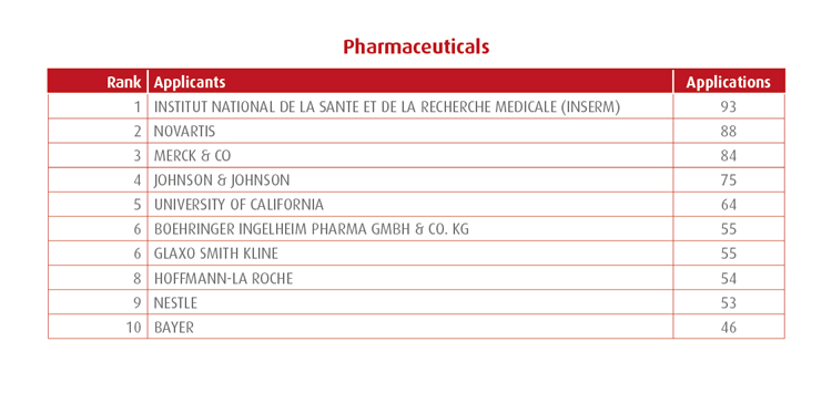 Top applicants in pharmaceuticals