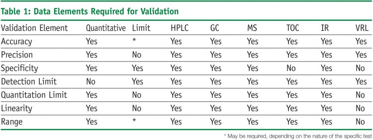 Test method validation for cleaning validation samples