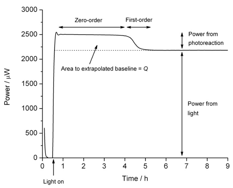 Figure 2: Calorimetric data for the photolysis of nifedipine showing a zero-order phase, a first-order decay as the substrate is exhausted, and the baseline caused by the light source