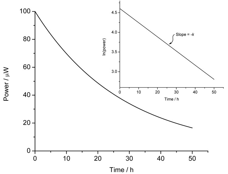 Figure 3: Calorimetric data for a first-order process and (inset) the ln(power) versus time plot