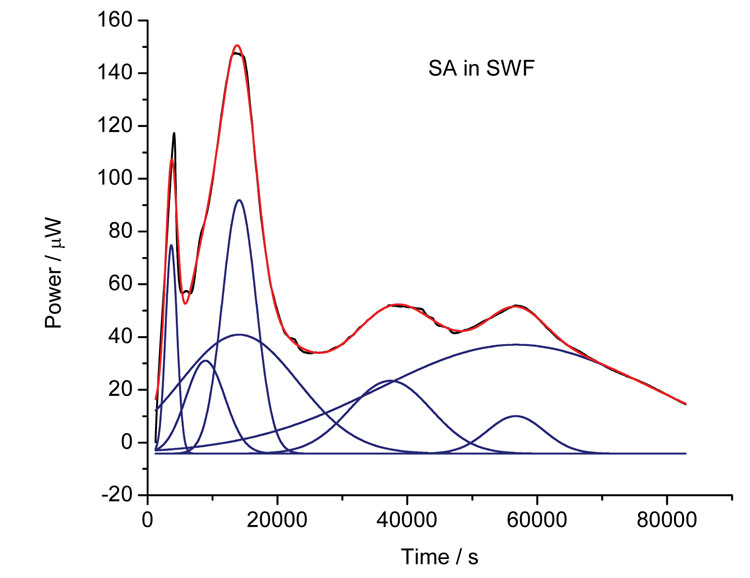 Figure 5: Calorimetric data for the growth of S. aureus in simulated wound fluid (black line) and the outcome from multiple Gaussian peak fitting (blue lines – individual peaks, red line – sum of individual peaks)