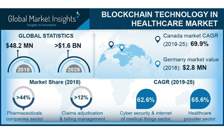Blockchain technology in healthcare market to hit $1 6bn by 2025