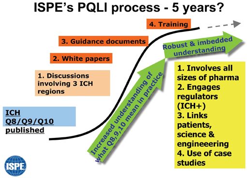 Figure 1: Diagram to show PQLI plan over next few years