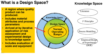 Figure 3: PQLI Diagrammatic representation of Design Space