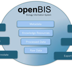 Figure 1 openBIS is a software framework for organising and annotating data and metadata from biological experiments, providing query and display functionality, integrating it into data pipelines and sharing it with other researchers