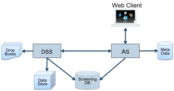 Figure 3 openBIS consists of an Application Server (AS) and a Data Store Server (DSS). Metadata and biological context information is stored in a separate database for Metadata. High-volume data like images are stored in the Data Store and managed by the DSS; selected=