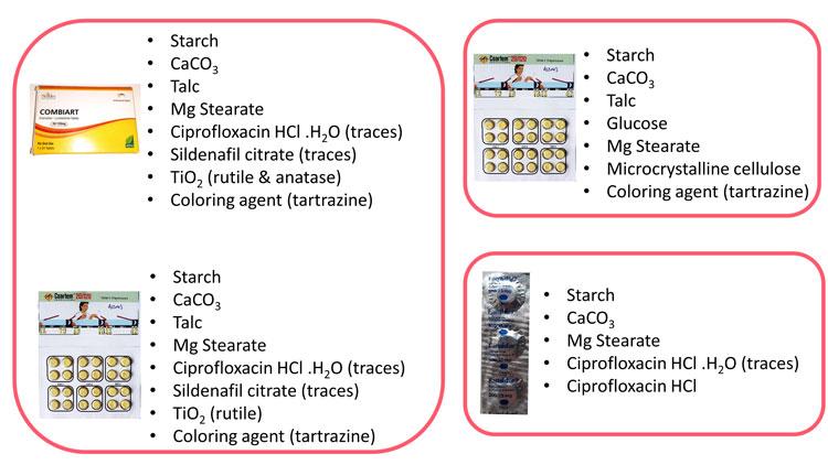 Figure 2 Raman SF medicines