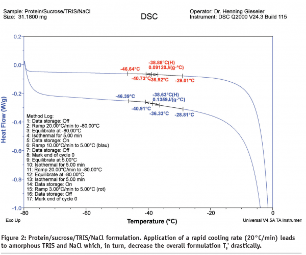 Application of DSC and MDSC in the development of freeze dried