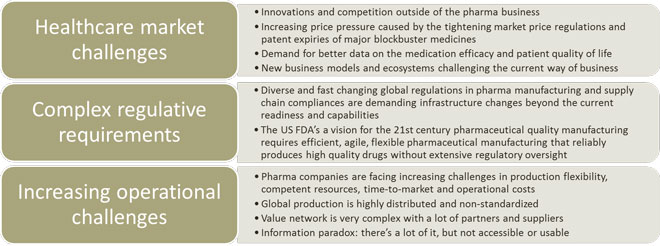 Pharma Digitalisation: Challenges and opportunities in transforming