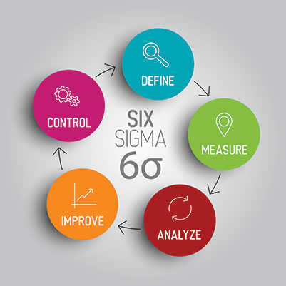 lean six sigma people and organisations