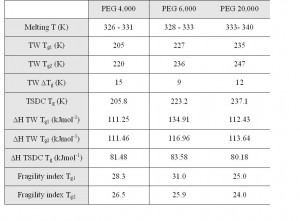 Table 1: Summary of TSC results for PEGs 4,000, 6,000 and 20,000. The results presented are mean values of two subsequent determinations