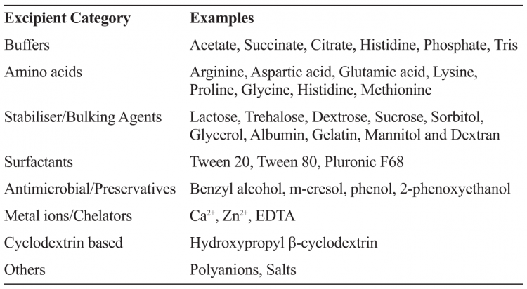 Categories and examples of some commonly used pharmaceutical excipients in biologic and vaccine formulations