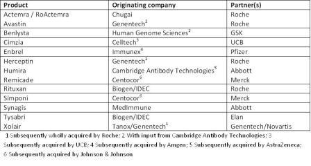 Table 2: Examples of fruitful collaborations between biotechs and big pharma