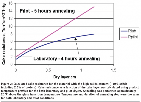 Lyophilization: cycle robustness and process tolerances, transfer