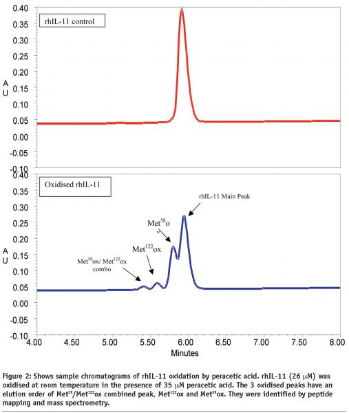 Peracetic acid in the study of rhIL-11 methionine oxidation